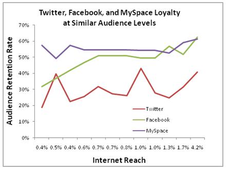Fidelidad de usuarios en Twitter