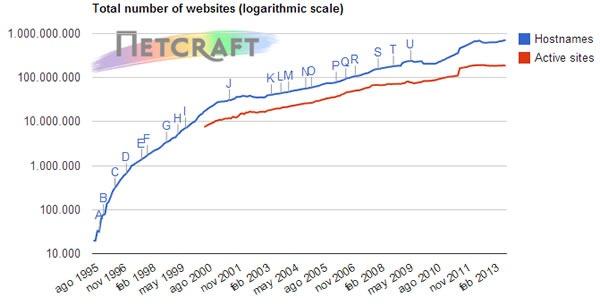 cuantas-paginas-web-existen-en-internet-agosto-2013