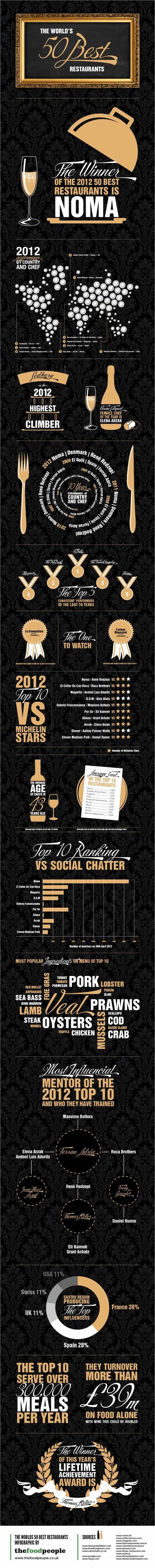 infografia-mejores-restaurantes-del-mundo-2012-san-pellegrino