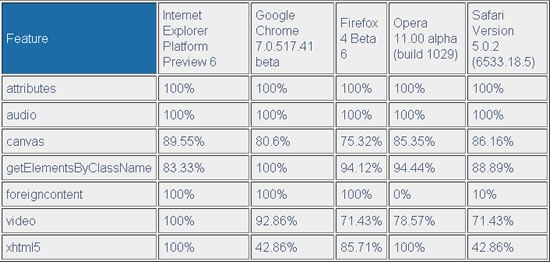 internet-explorer-9-compatible-html5
