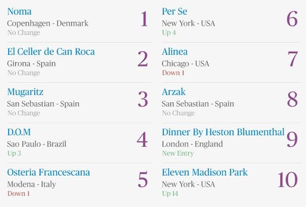 los-10-mejores-restaurantes-del-mundo-2012