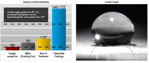 neverwet-revestimiento-antiliquidos-repele-agua-grado-hidrofugo