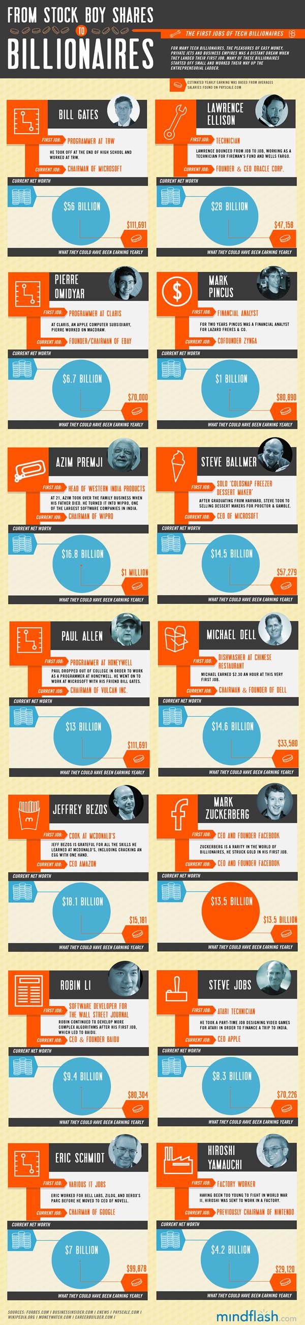 primeros-empleos-de-los-actuales-millonarios-tecnologicos