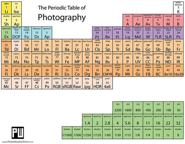 tabla peridica de los elementos fotogrficos - Tabla Periodica De Los Elementos I