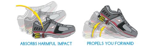 zapatos-resortes-grafico